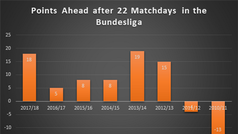 Bayern Munich have held healthy leads at this stage of the last six seasons