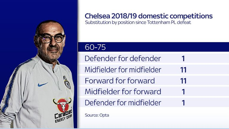 Sarri has only made like-for-like changes between the 60th and 75th minute