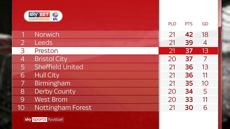 The Championship form table since October 6 (gameweek 12)