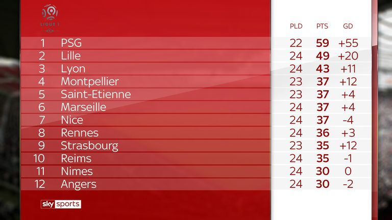PSG could extend their lead to 16 points with their games in hand