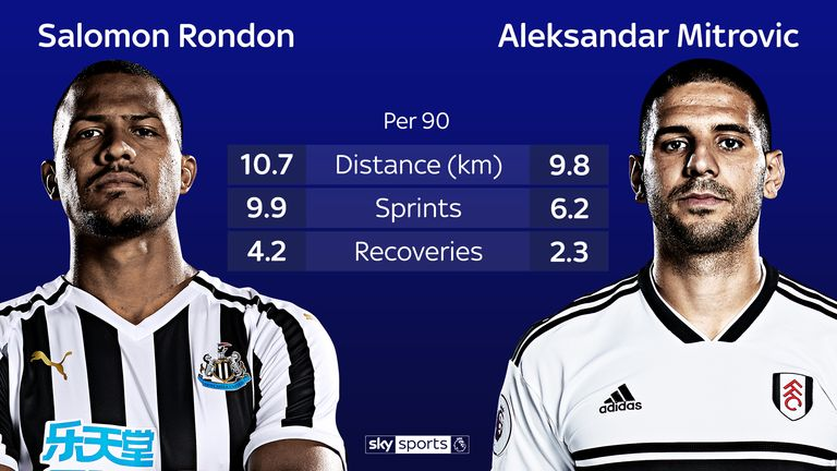 Rondon offers more work-rate than Aleksandar Mitrovic