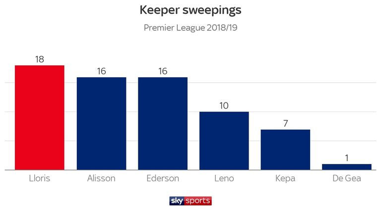 Lloris has swept up more than any other top-six goalkeeper this season