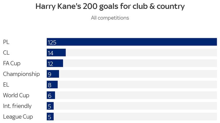 Harry Kane 200 goals - by competition