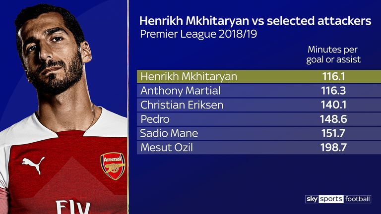 Henrikh Mkhitaryan averages a goal or assist every 116 minutes