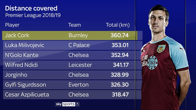 Jack Cork has covered the most ground of any player this season