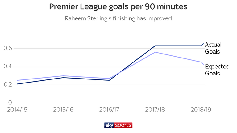 Sterling is now scoring more goals than the quality of his chances would suggest