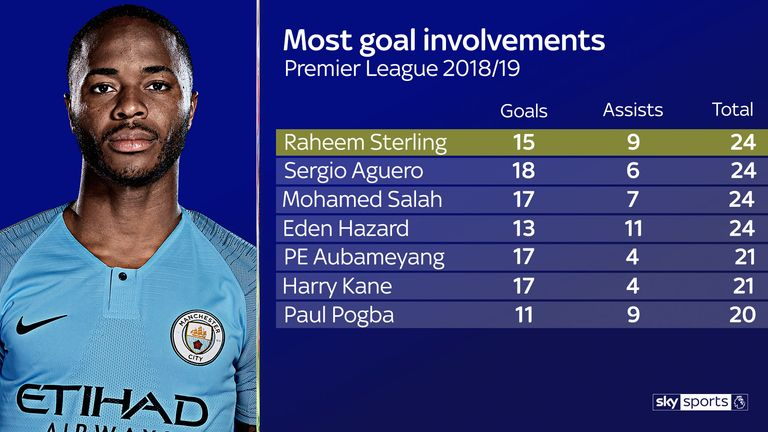 Raheem Sterling has a combined total of 24 goals and assists