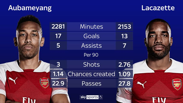 Pierre-Emerick Aubameyang and Alexandre Lacazette in the Premier League this season