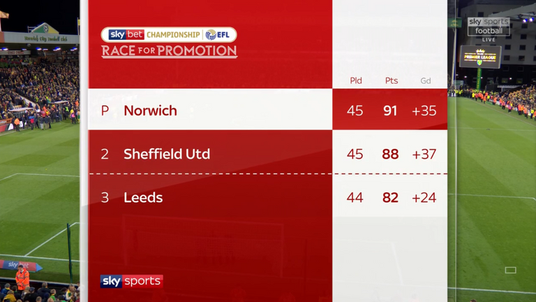 The Championship table as it stands after Norwich's promotion to the Premier League was confirmed