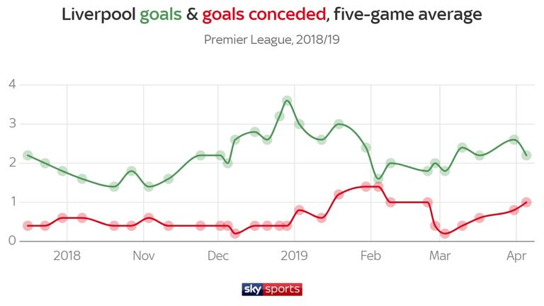 Liverpool hit season-high form during the festive period but lost to City in January and conceded an above-average number of goals