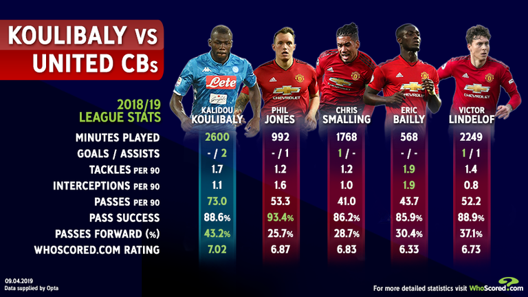 How Kalidou Koulibaly compares to Manchester United's centre-backs