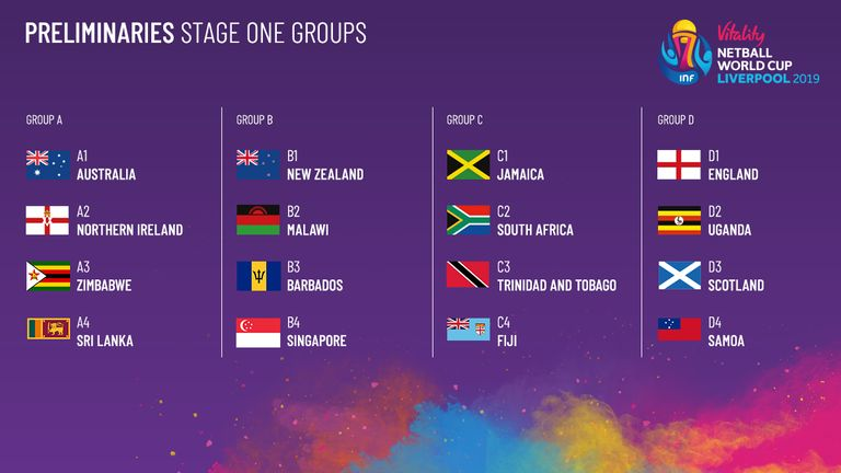 The Preliminaries Stage One Groups