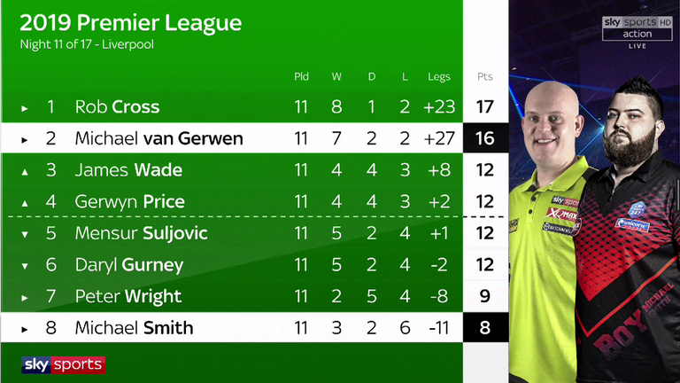 Van Gerwen's hopes of topping the league phase for a seventh straight year are under threat