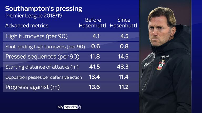 Ralph Hasenhuttl has turned Southampton into a pressing team