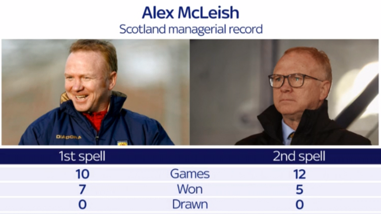 McLeish was unable to replicate his successful first spell in charge