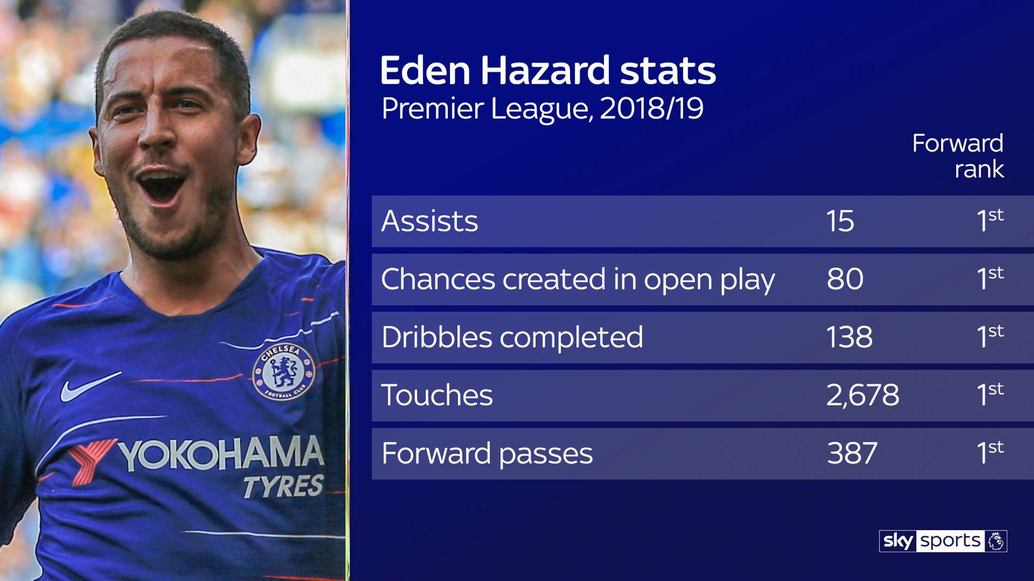 Eden Hazard set for Real Madrid switch after Chelsea agree £88m deal