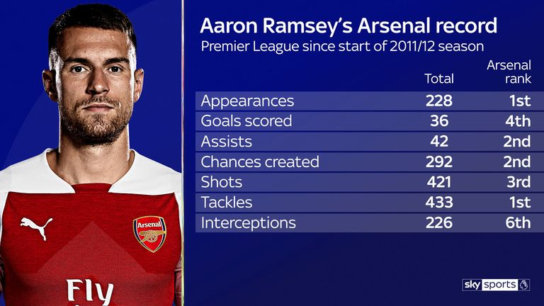 Aaron Ramsey's Premier League stats since becoming regular starter for Arsenal