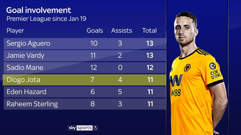 c5d44834b77 Jota has been one of the Premier League s most effective players in 2019