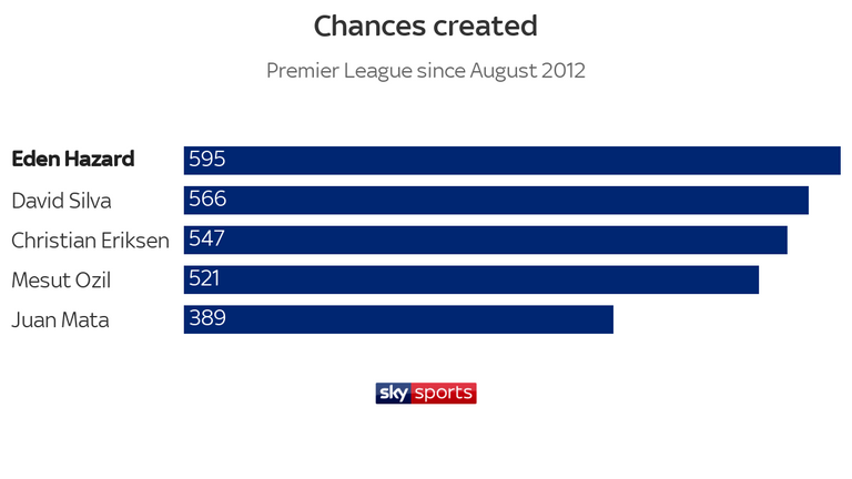 Hazard has created more chances than any other Premier League player during his time at Chelsea
