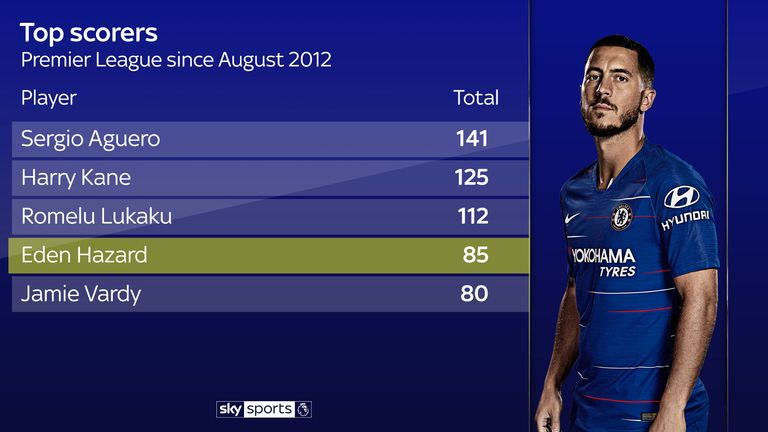 Hazard is among the top scorers in the Premier League over the last seven years