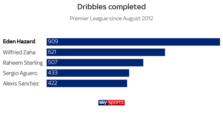 Hazard has completed more dribbles than any other Premier League player since August 2012