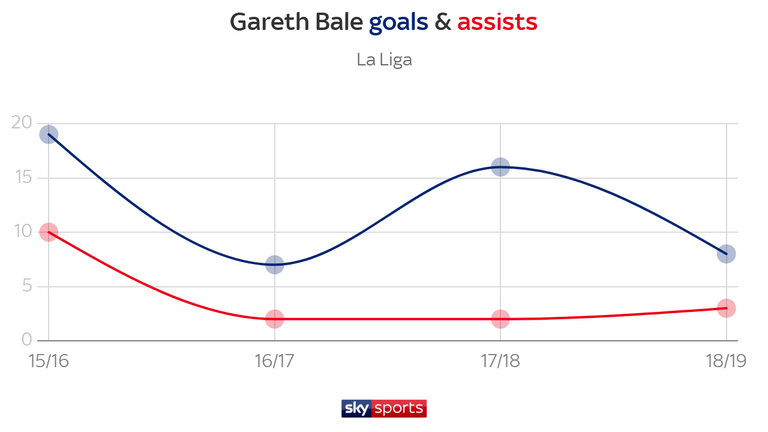 After a spike in goals last season, Bale only scored eight goals in La Liga during this campaign
