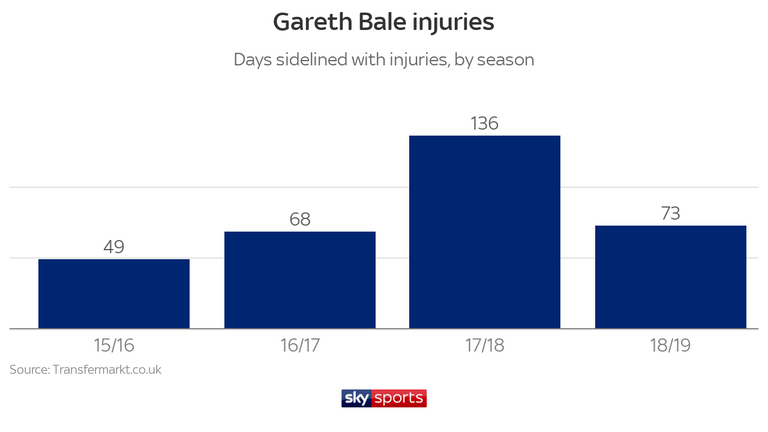 Concerns over Bale's fitness remain, having missed 73 days with various injuries this season