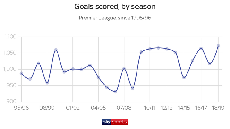 ChristianEriksen's 75th-minute goal during Spurs' 2-2 draw against Everton took the total number of Premier League goals last season to a new high