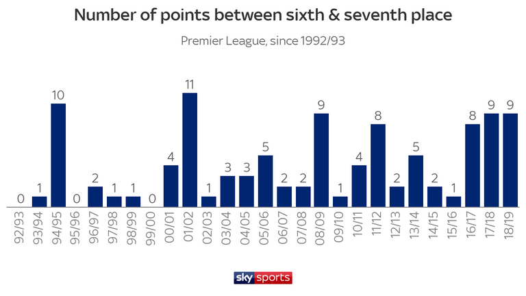 The gap between sixth and seventh has remained consistent for three successive seasons