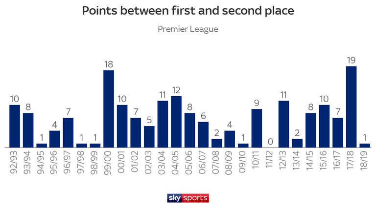 City ran away with the title in 2017/18 with a record-breaking 19-point lead over second place - but Liverpool achieved a remarkable improvement last season, collecting 22 more points than during their previous campaign