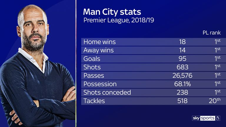 Guardiola's stats for Manchester City show that he has done this his way