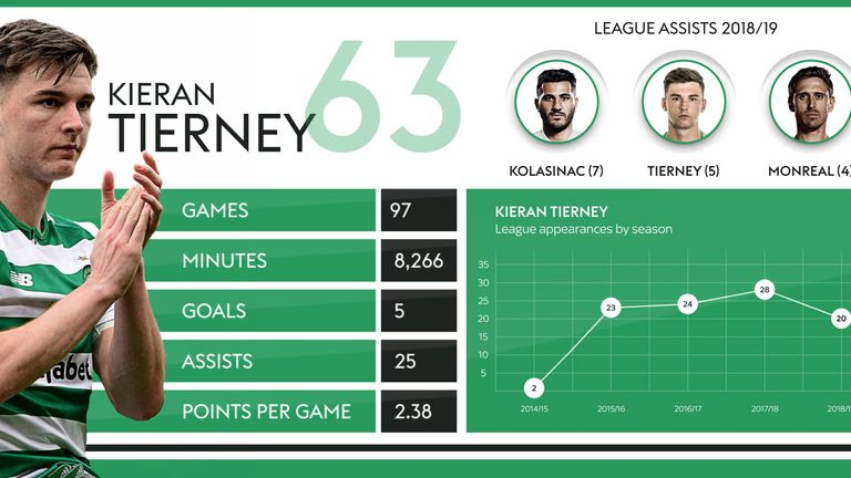 How has Kieran Tierney performed for Celtic?