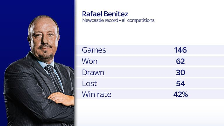 Rafa Benitez's record at Newcastle in all competitions