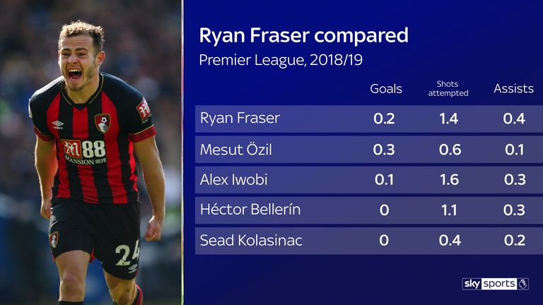 Ryan Fraser averaged more assists that any wide Arsenal player per 90 minutes this season, while only Mesut Ozil averaged more goals and Alex Iwobi attempted more shots