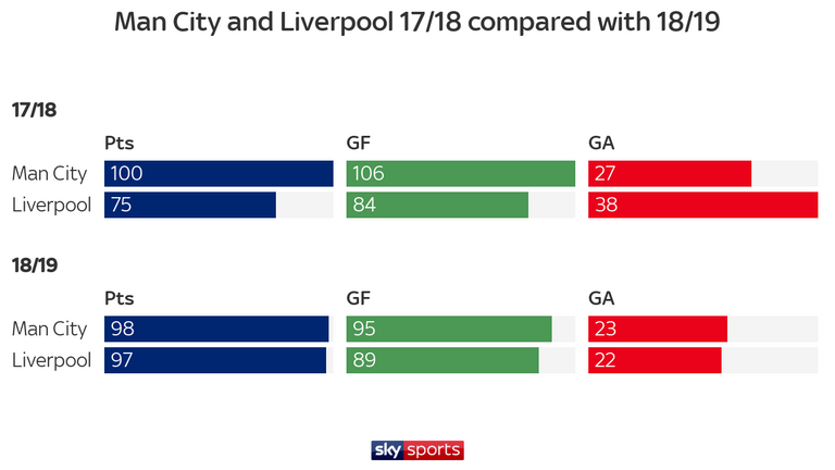 Liverpool improved dramatically last season, eliminating the superiority City achieved in 2017/18