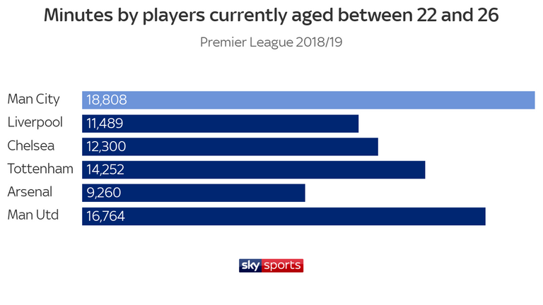 Stats Thread 19/20 - Page 2 Skysports-manchester-city-age-profile_4709545