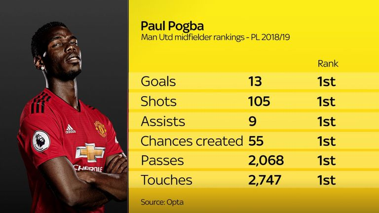 Paul Pogba mismanaged at Manchester United?