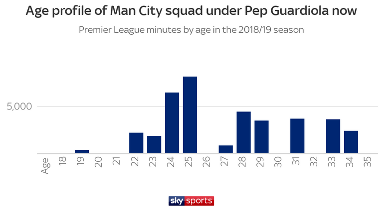 The age profile of the City squad under Guardiola has been brought down