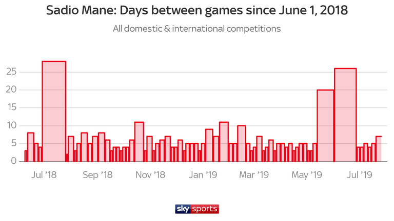 Mane has played almost constantly for club and country over the past year