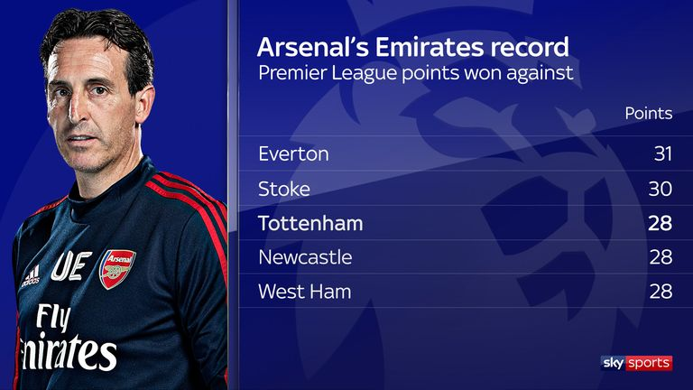 Arsenal have picked up 28 points against Tottenham at the Emirates - they have only earned more against Stoke and Everton