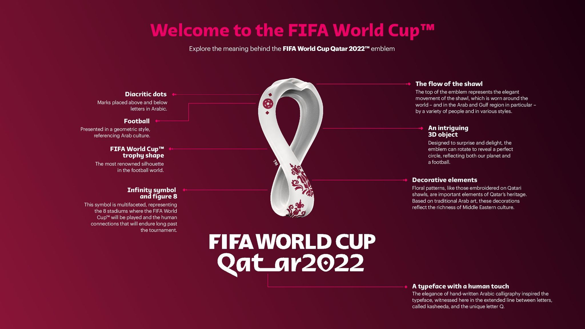 Fifa World Cup 2020 Fantasy.Fifa Unveils Official 2022 World Cup Emblem Football News