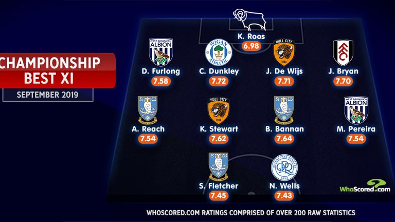 Championship Team of the Month for September | Football News |