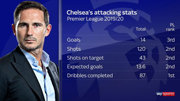 Chelsea rank highly in all the key attacking metrics this season
