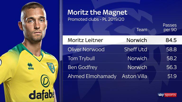 Leitner's passing has been a feature of Norwich's performances so far