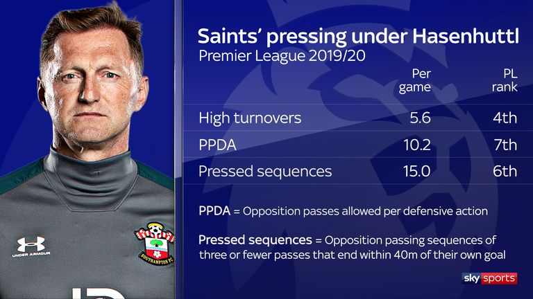 Southampton rank highly among Premier League sides for pressing