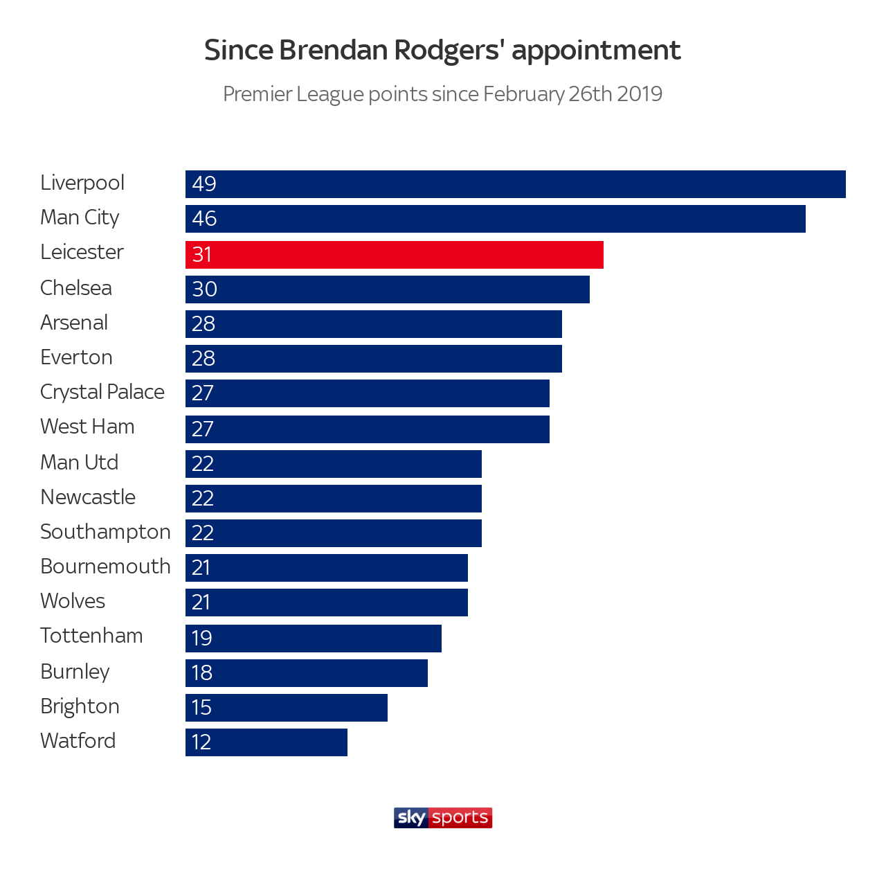 skysports-brendan-rodgers-leicester-city_4784312.png