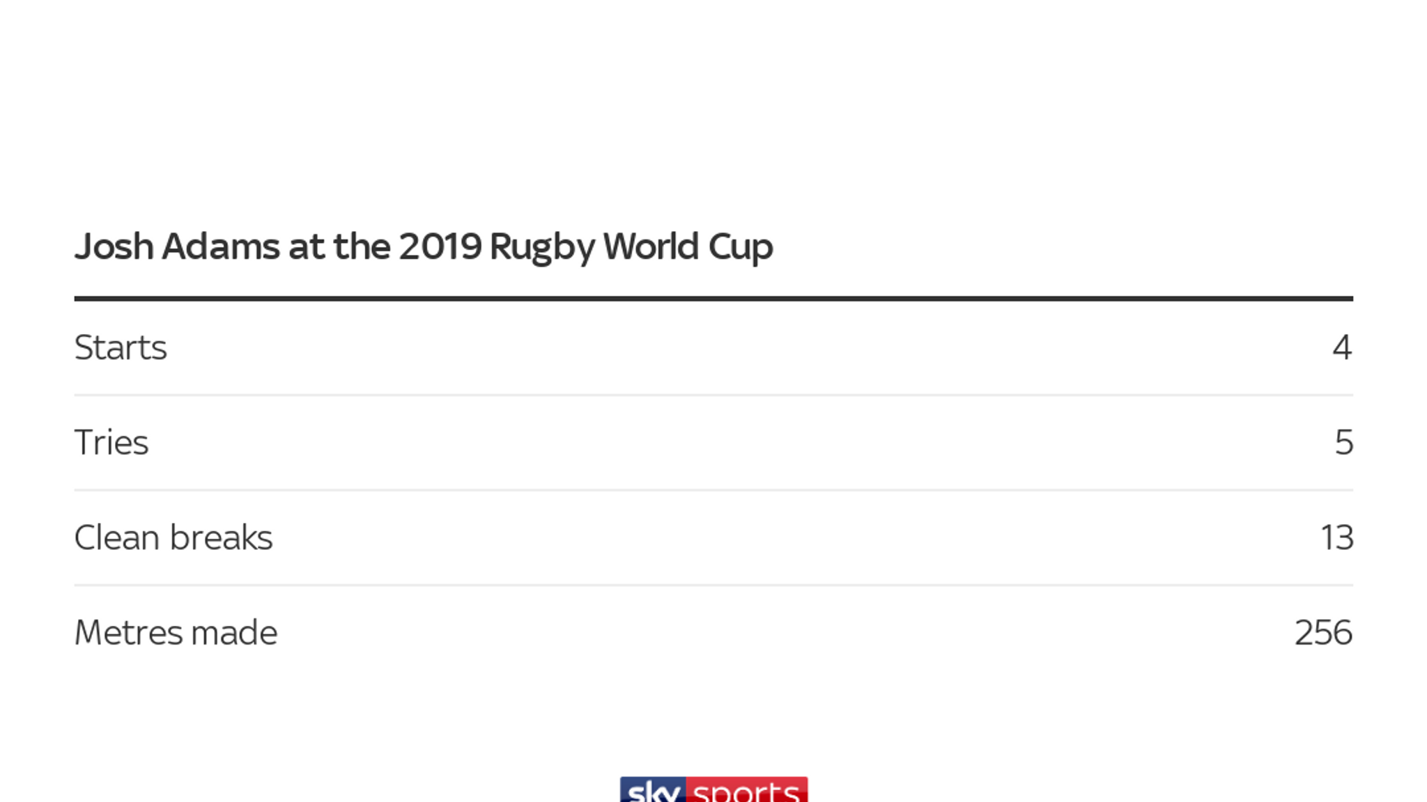 Wales' Rugby World Cup stat attack!