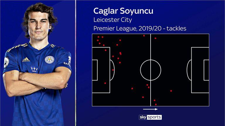 Soyuncu's tackles for Leicester so far this Premier League season