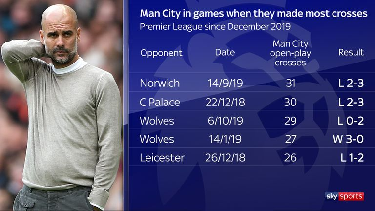 The stats suggest Manchester City struggle when forced into wide areas