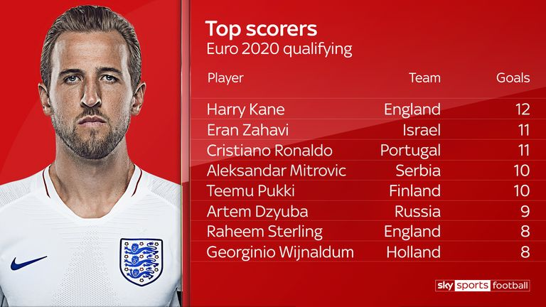 Harry Kane was the top scorer in Euro 2020 qualifying